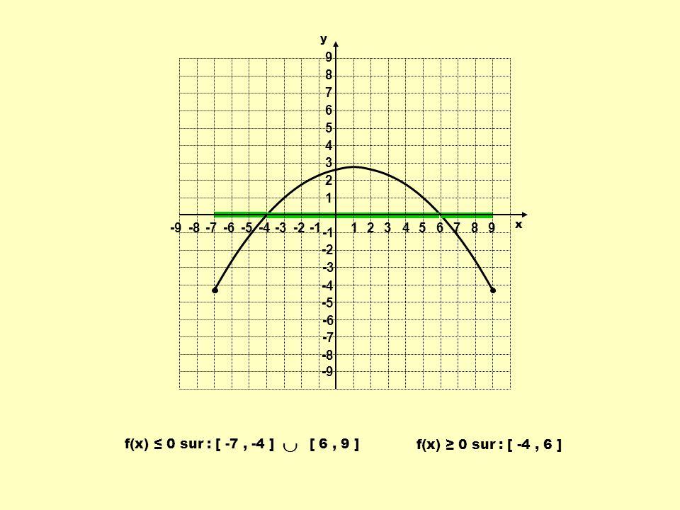 1 2. 3. 4. 5. 6. 7. 8. 9. -9. -8. -7. -6. -5. -4. -3. -2. -1. y. x. f(x) ≤ 0 sur : [ -7 , -4 ] [ 6 , 9 ]
